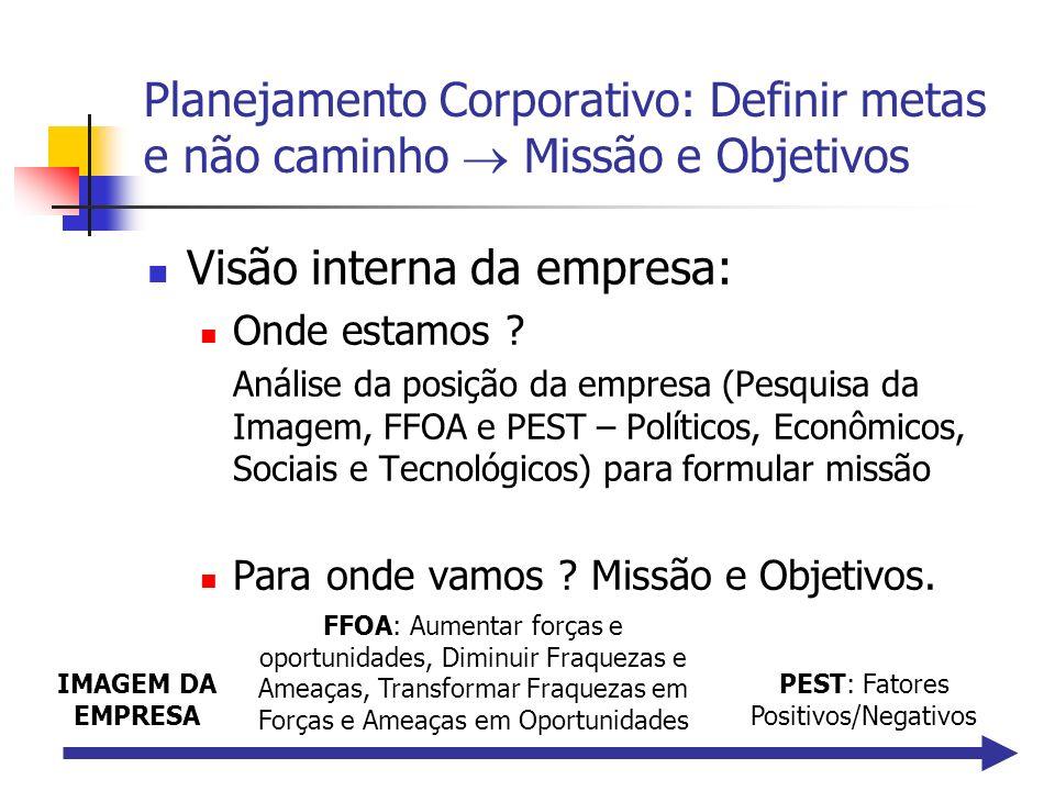 PEST: Fatores Positivos/Negativos