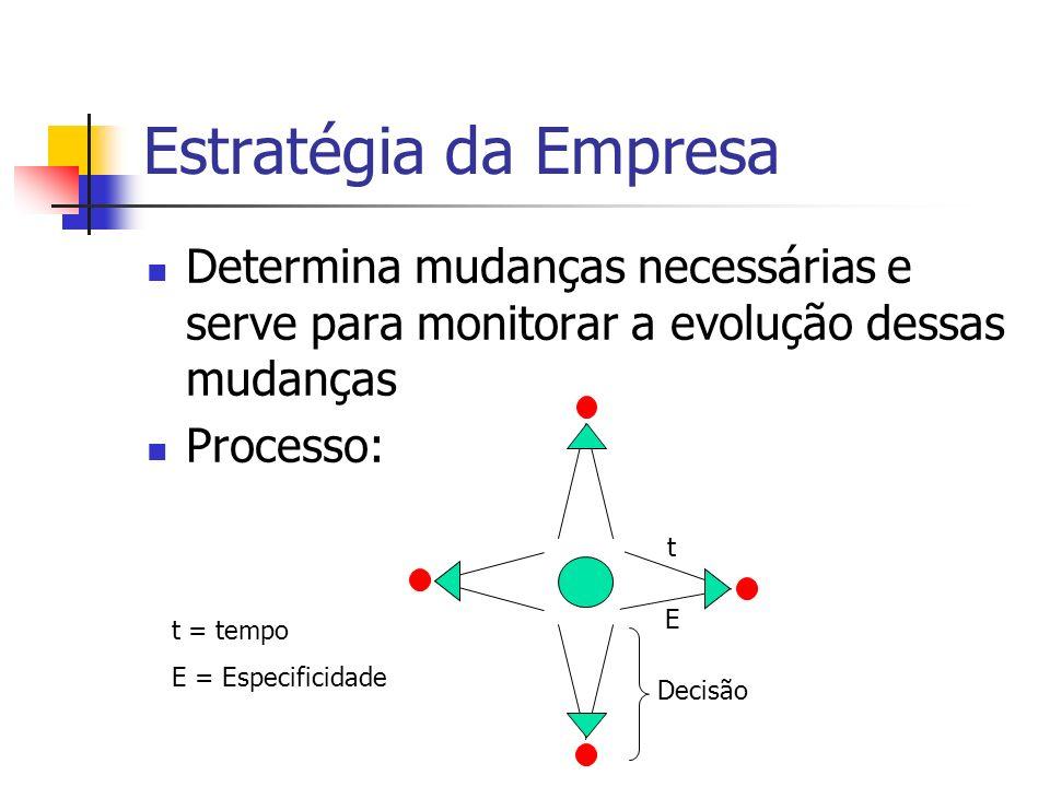 Estratégia da Empresa Determina mudanças necessárias e serve para monitorar a evolução dessas mudanças.