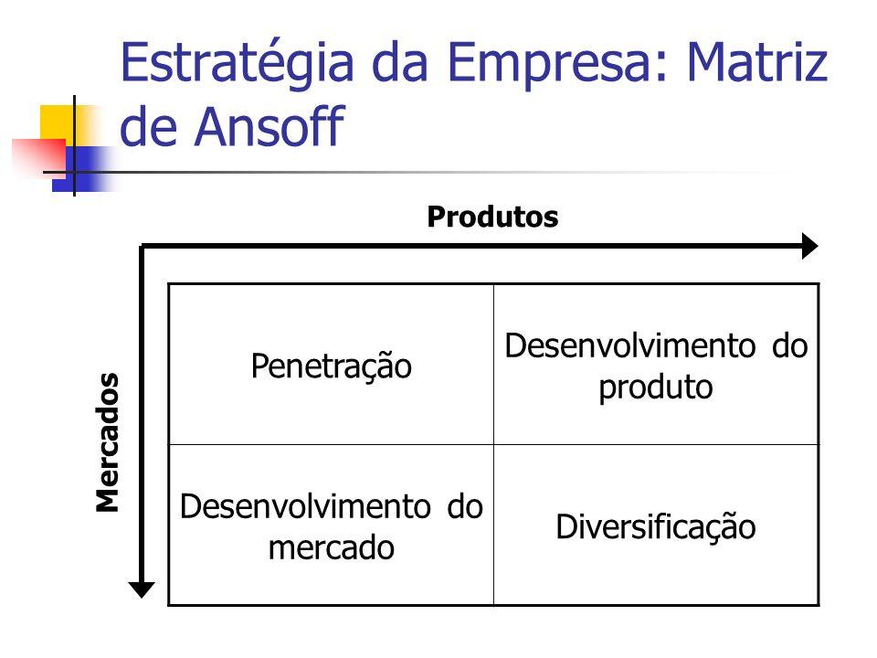 Estratégia da Empresa: Matriz de Ansoff