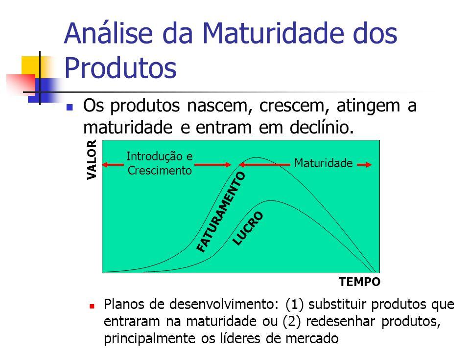 Análise da Maturidade dos Produtos