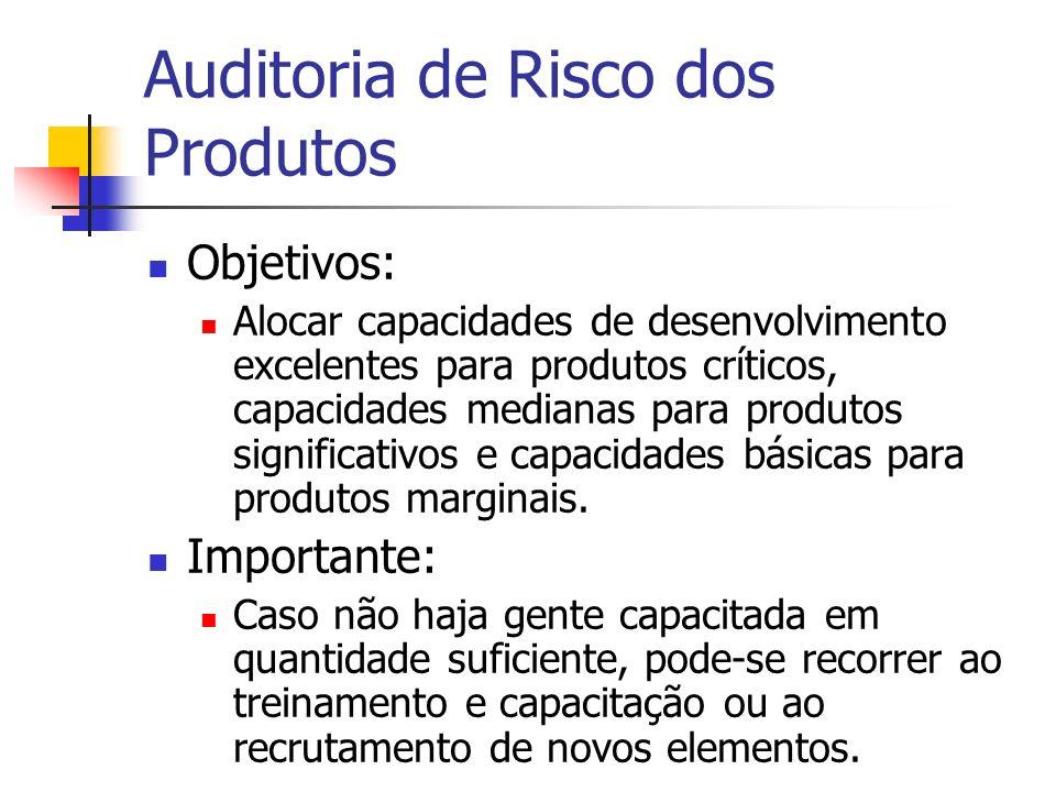 Auditoria de Risco dos Produtos