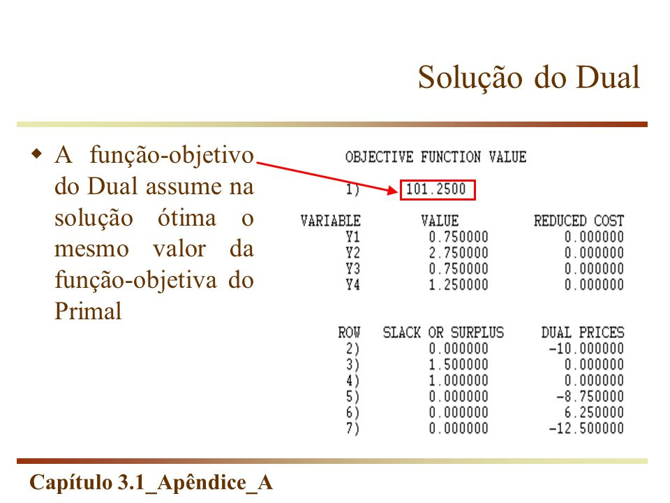 Solução do DualA função-objetivo do Dual assume na solução ótima o mesmo valor da função-objetiva do Primal.