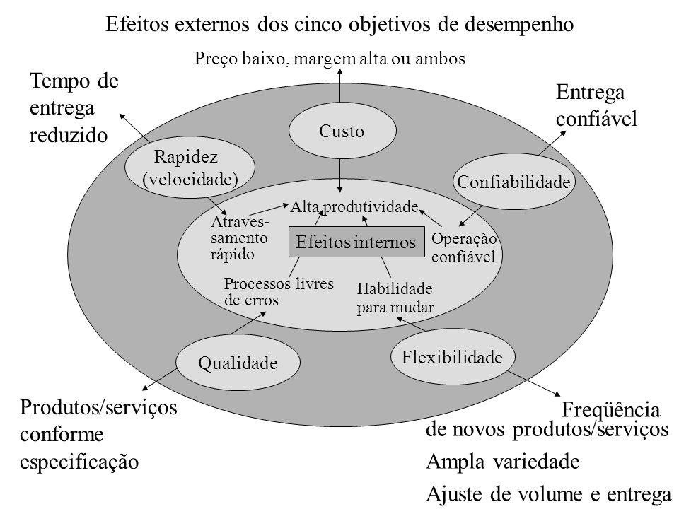 Efeitos externos dos cinco objetivos de desempenho