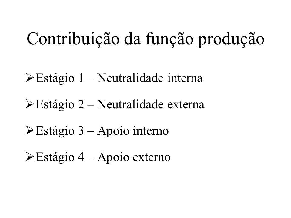 Contribuição da função produção
