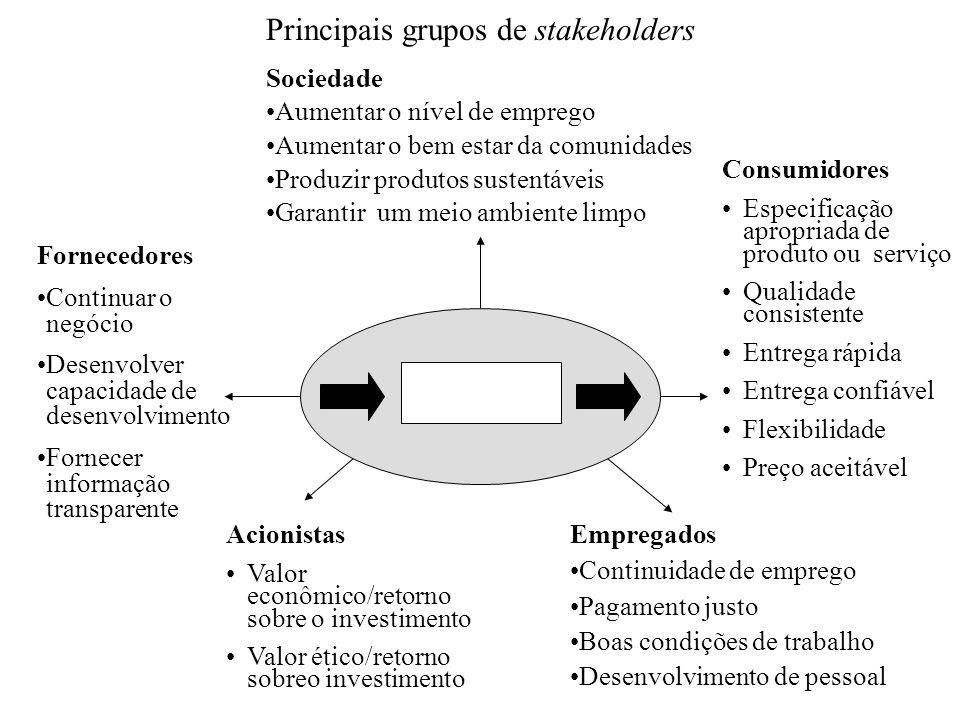Principais grupos de stakeholders