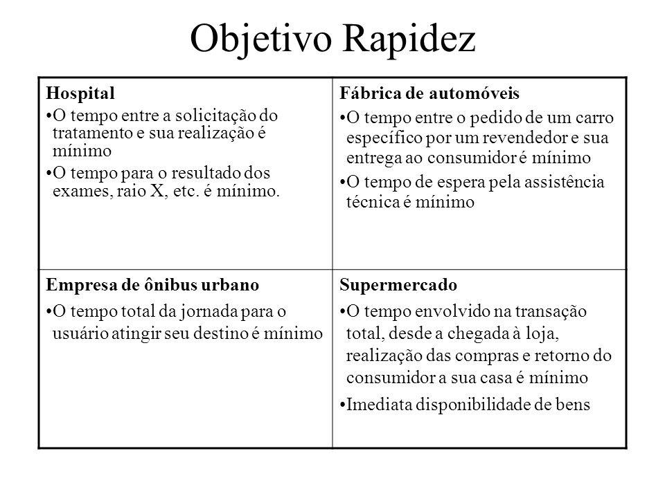 Objetivo Rapidez Hospital