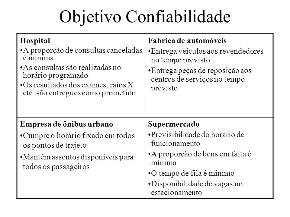 Objetivo Confiabilidade