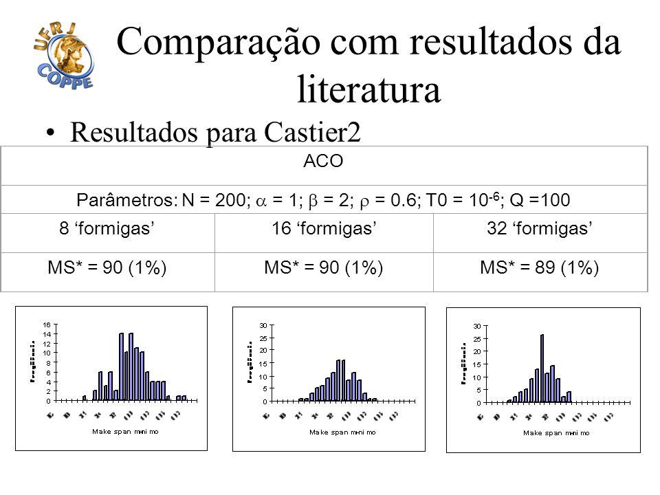 Comparação com resultados da literatura
