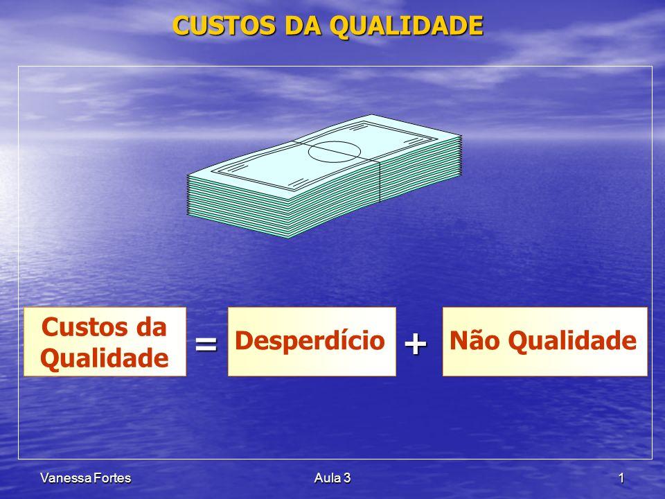 = + CUSTOS DA QUALIDADE Custos da Qualidade Desperdício Não Qualidade