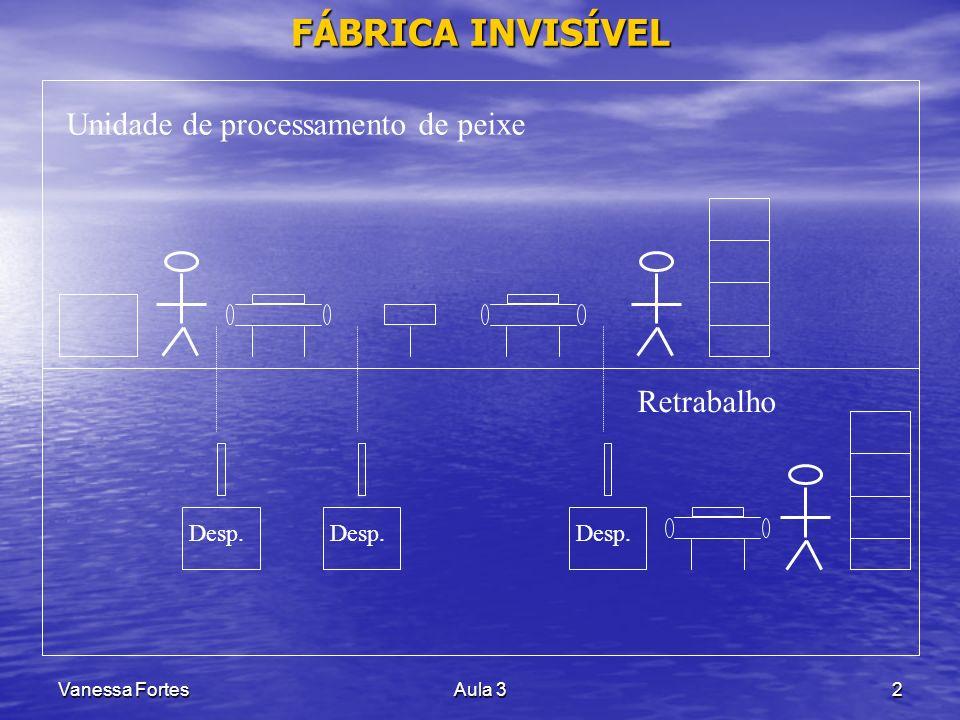 FÁBRICA INVISÍVEL Unidade de processamento de peixe Retrabalho Desp.