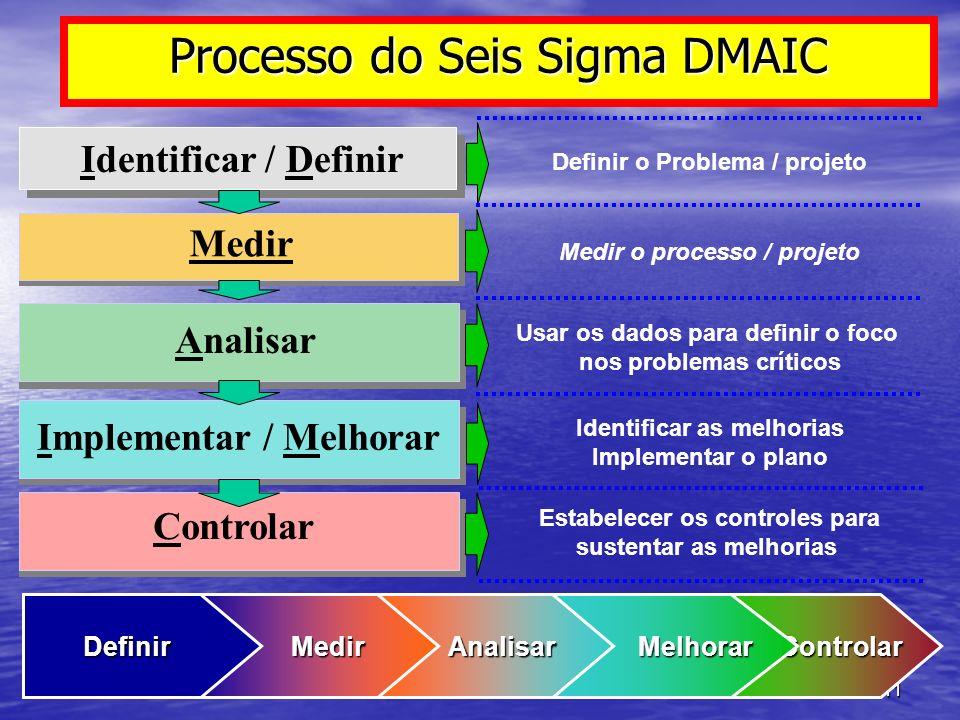 Processo do Seis Sigma DMAIC