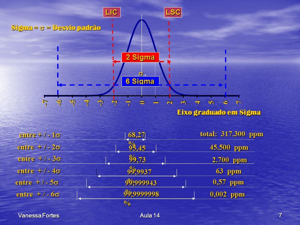 Sigma =  = Desvio padrão