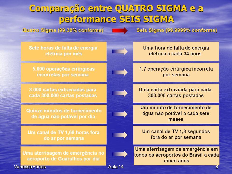 Comparação entre QUATRO SIGMA e a performance SEIS SIGMA