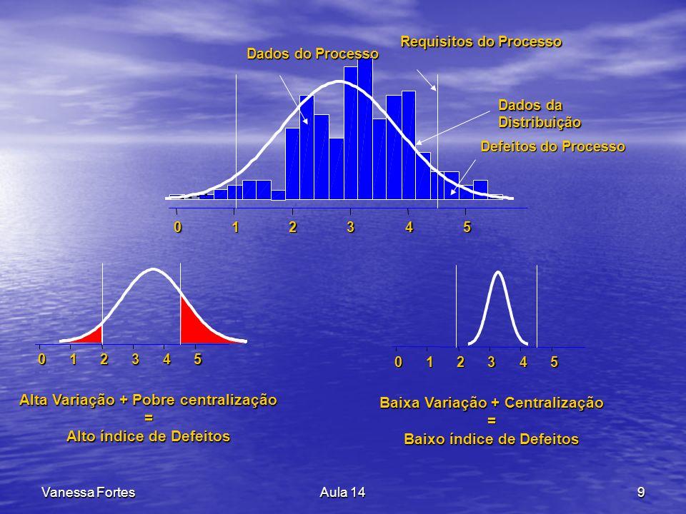 Alta Variação + Pobre centralização = Alto índice de Defeitos