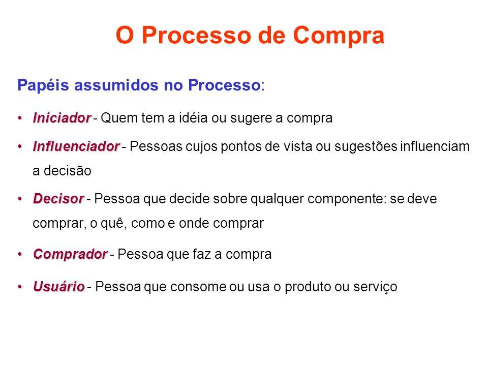 O Processo de Compra Papéis assumidos no Processo: