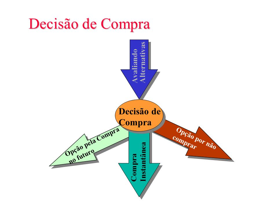 Decisão de Compra Decisão de Compra Avaliando Alternativas