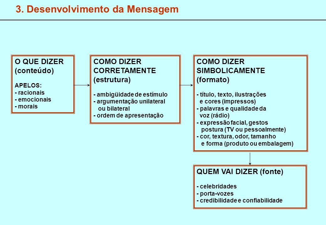3. Desenvolvimento da Mensagem