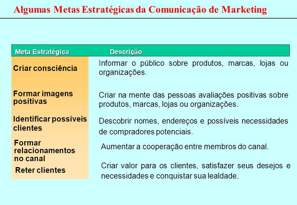 Algumas Metas Estratégicas da Comunicação de Marketing