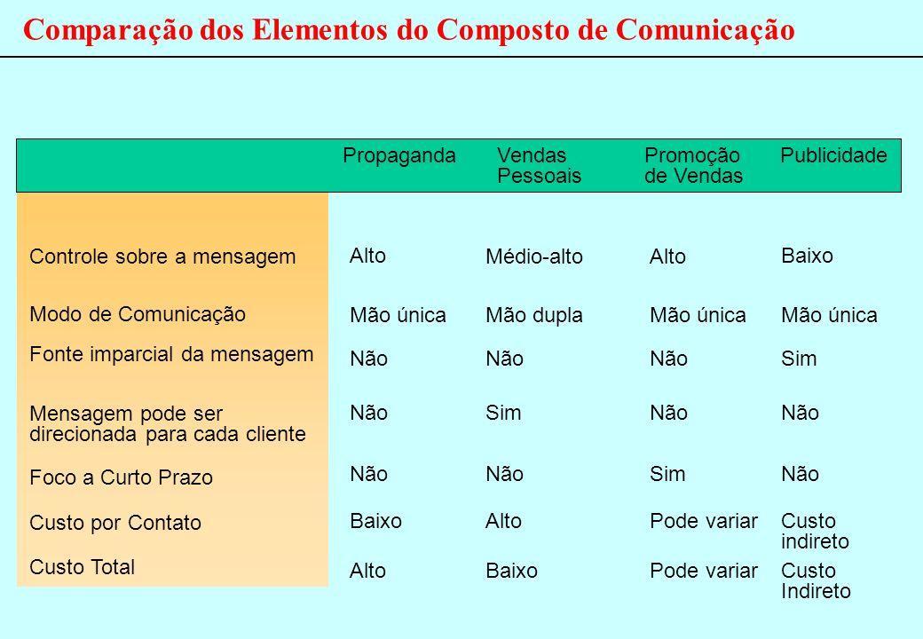 Comparação dos Elementos do Composto de Comunicação