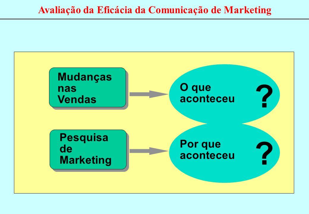 Mudanças nas Vendas O que aconteceu Sales Pesquisa de Marketing