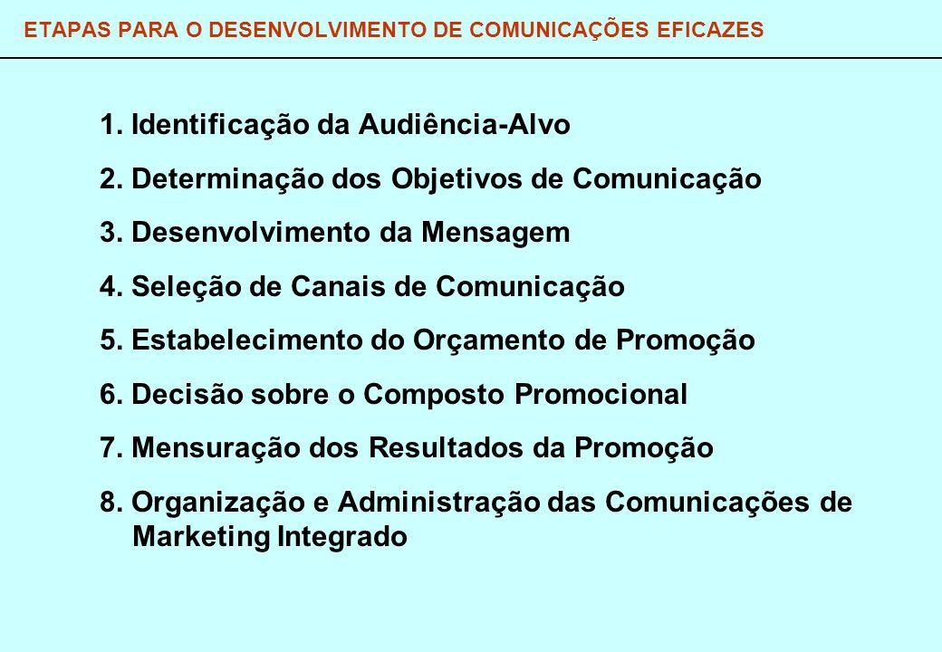 ETAPAS PARA O DESENVOLVIMENTO DE COMUNICAÇÕES EFICAZES