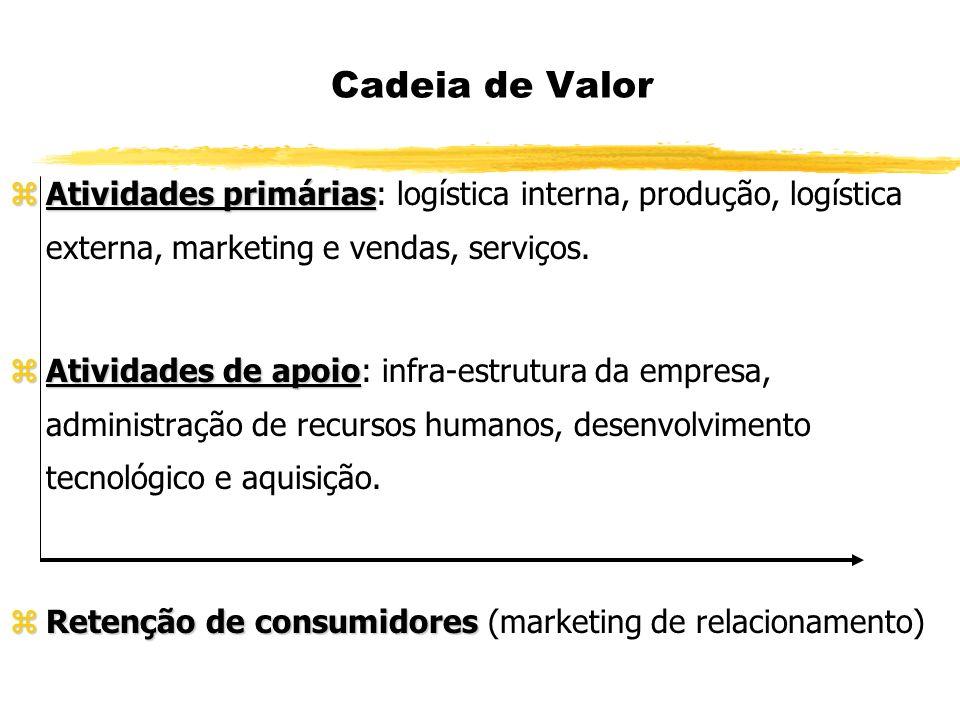 Cadeia de Valor Atividades primárias: logística interna, produção, logística externa, marketing e vendas, serviços.