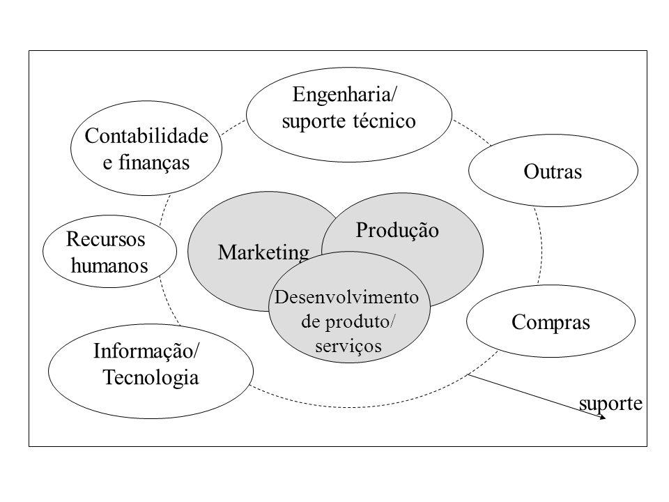 Engenharia/ suporte técnico Contabilidade e finanças Outras Marketing