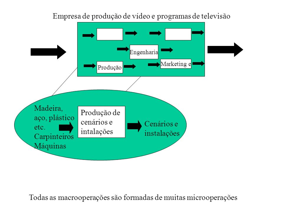 Empresa de produção de vídeo e programas de televisão