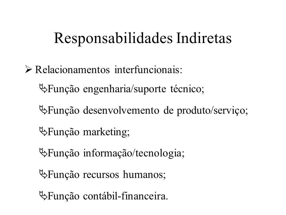 Responsabilidades Indiretas