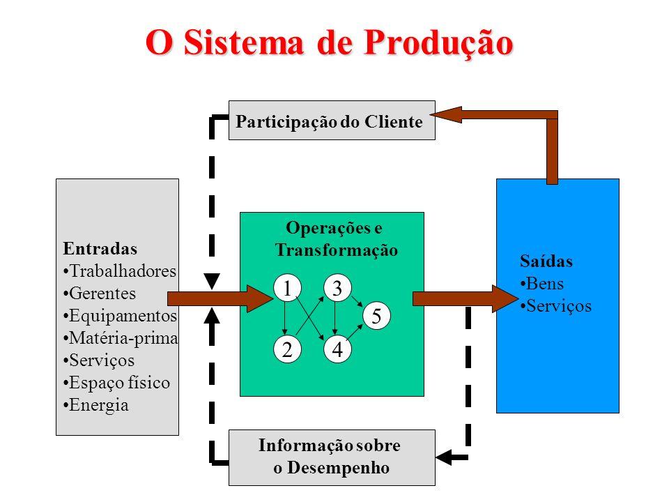 O Sistema de Produção 1 3 5 2 4 Participação do Cliente Operações e