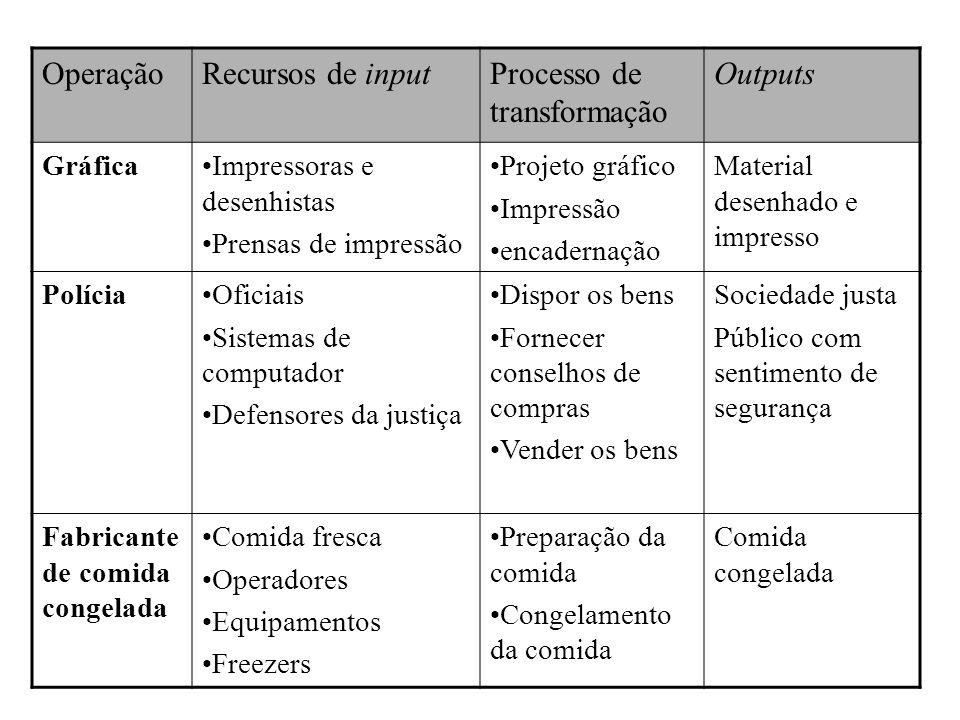 Processo de transformação Outputs