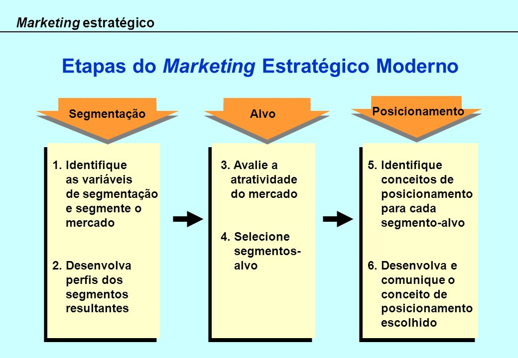 Etapas do Marketing Estratégico Moderno