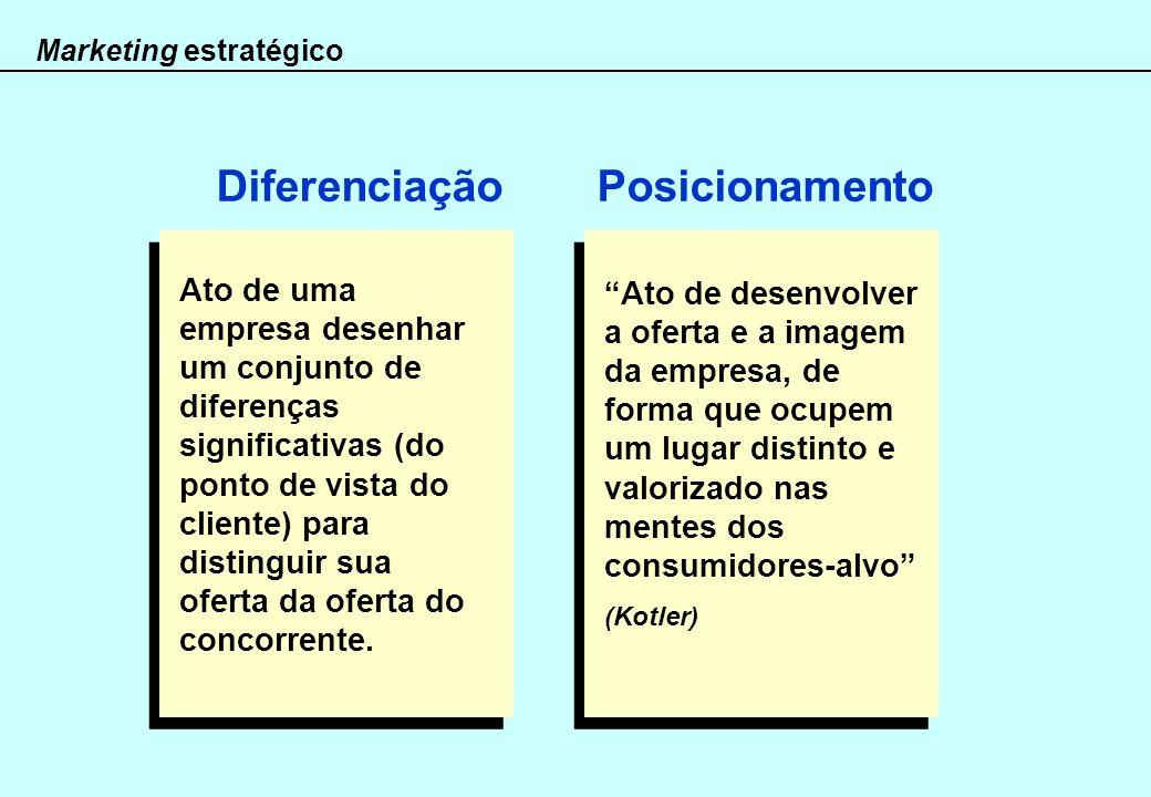 Diferenciação Posicionamento