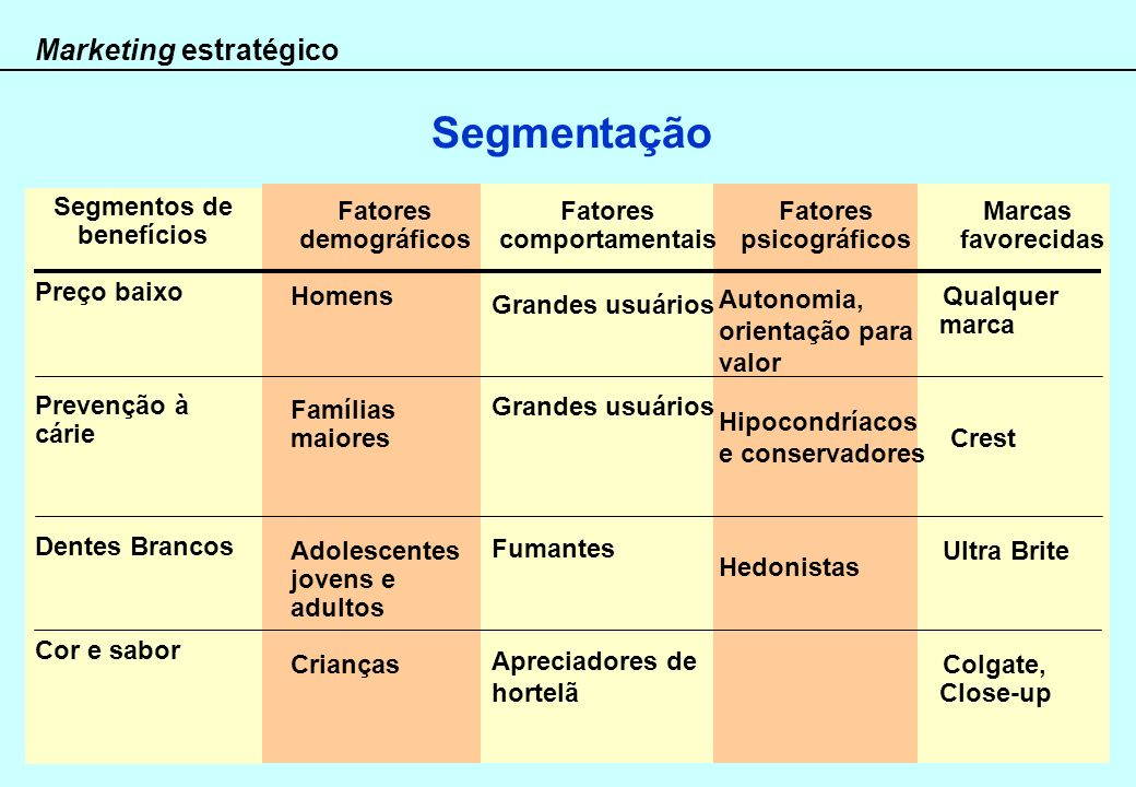 Segmentos de benefícios Fatores comportamentais Fatores psicográficos