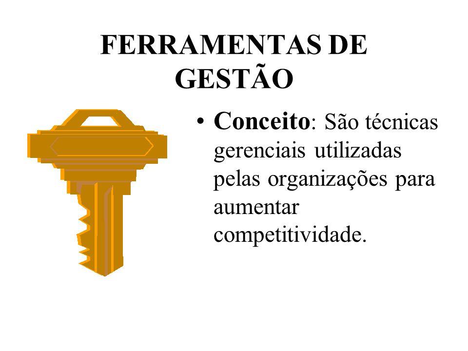 FERRAMENTAS DE GESTÃO Conceito: São técnicas gerenciais utilizadas pelas organizações para aumentar competitividade.