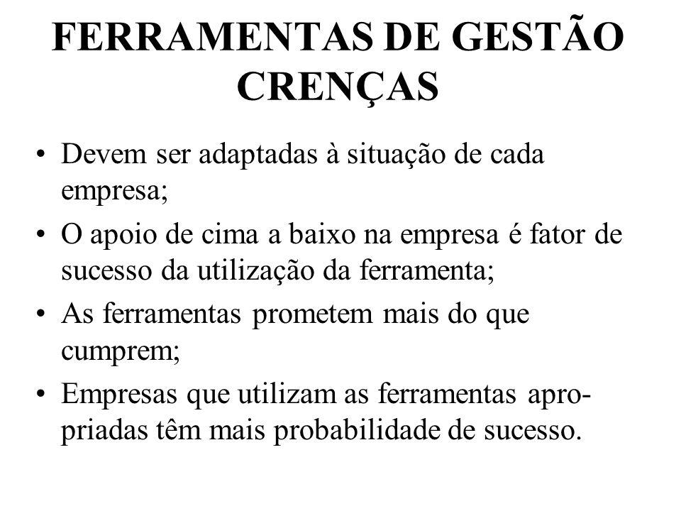 FERRAMENTAS DE GESTÃO CRENÇAS