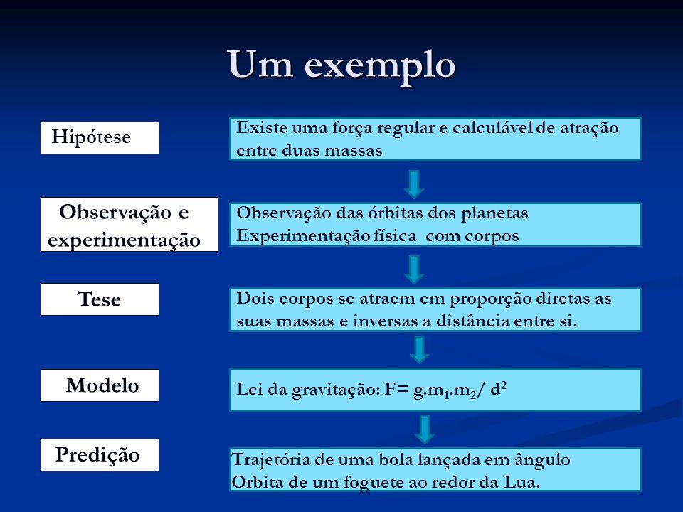 Um exemplo Observação e experimentação Tese Modelo Predição Hipótese