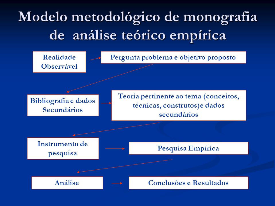 Modelo metodológico de monografia de análise teórico empírica