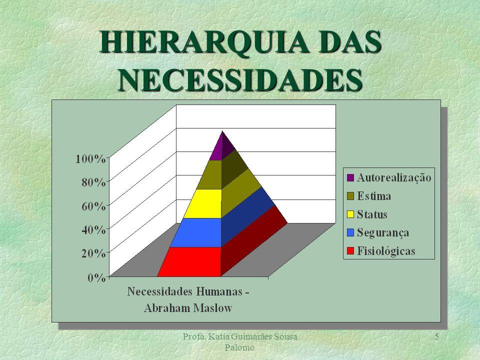 HIERARQUIA DAS NECESSIDADES