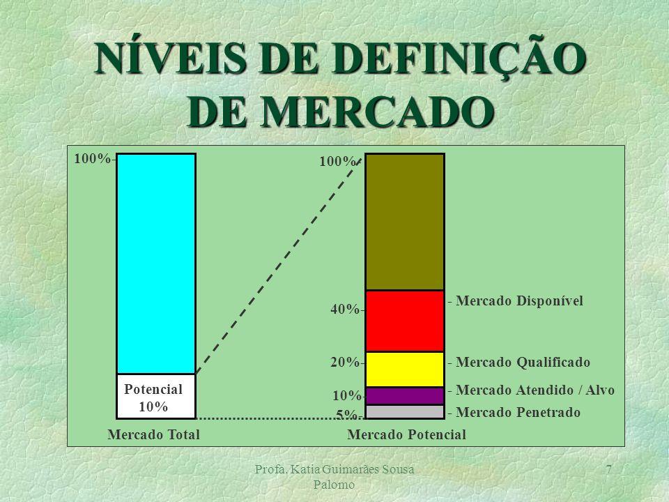 NÍVEIS DE DEFINIÇÃO DE MERCADO