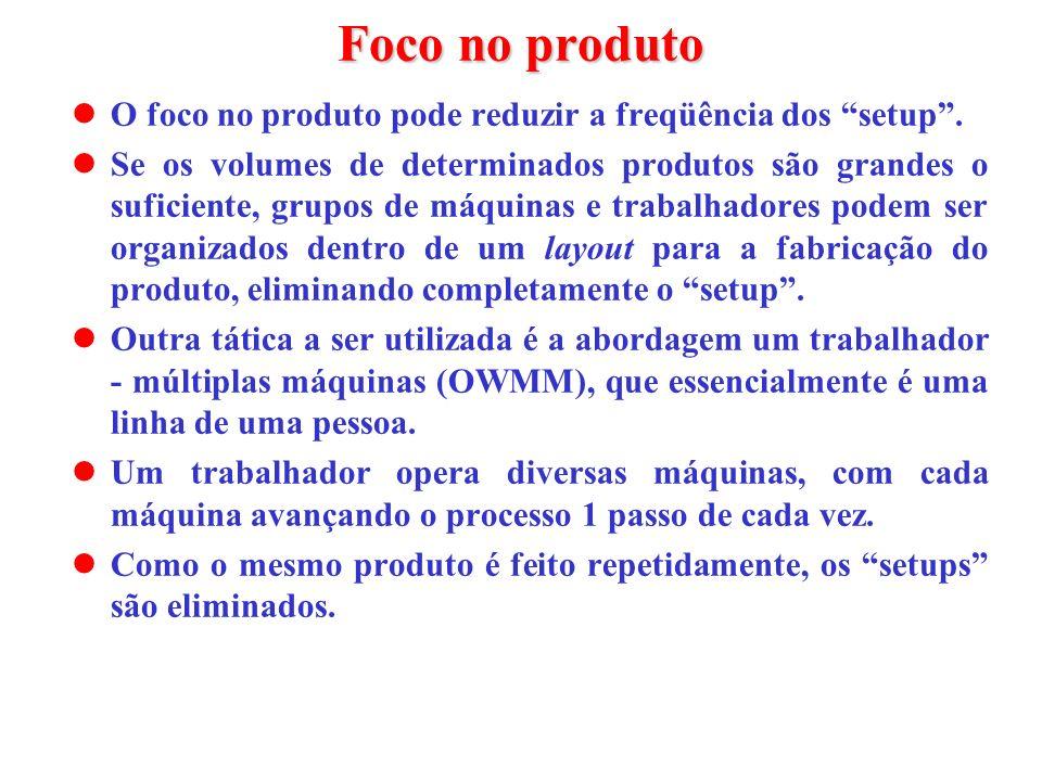 Foco no produto O foco no produto pode reduzir a freqüência dos setup .