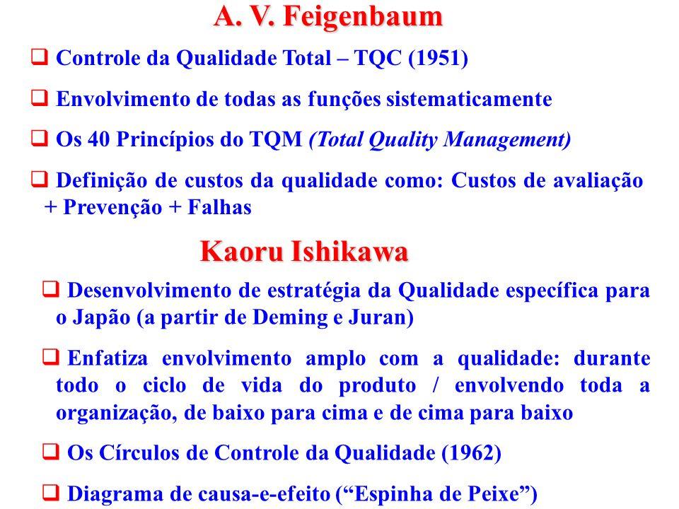 A. V. Feigenbaum Kaoru Ishikawa