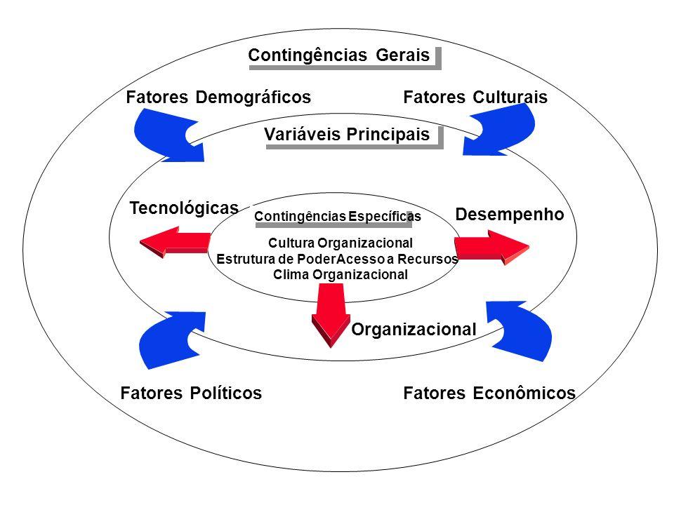 Variáveis Principais Contingências Gerais Tecnológicas Desempenho