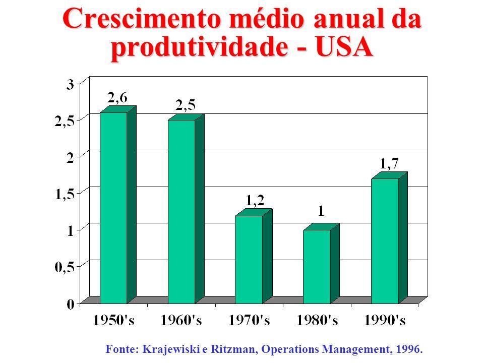 Crescimento médio anual da produtividade - USA