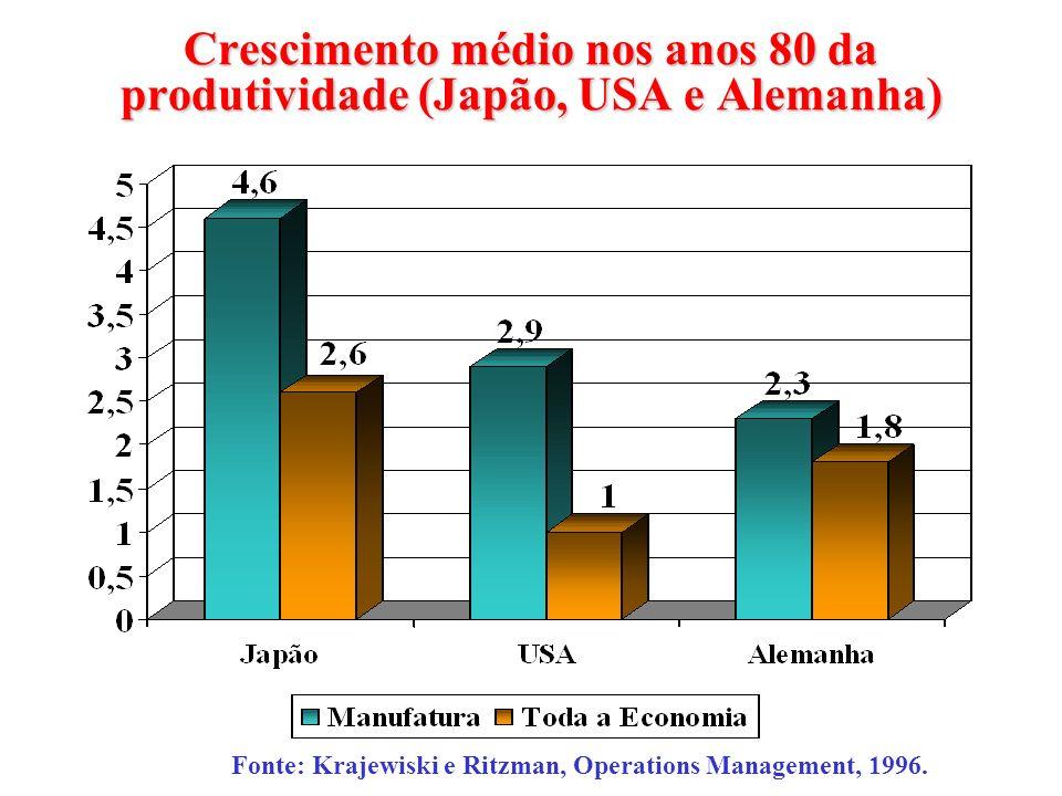 Crescimento médio nos anos 80 da produtividade (Japão, USA e Alemanha)