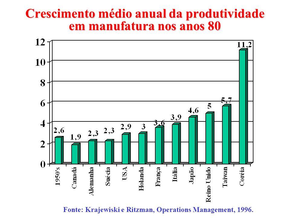 Crescimento médio anual da produtividade em manufatura nos anos 80