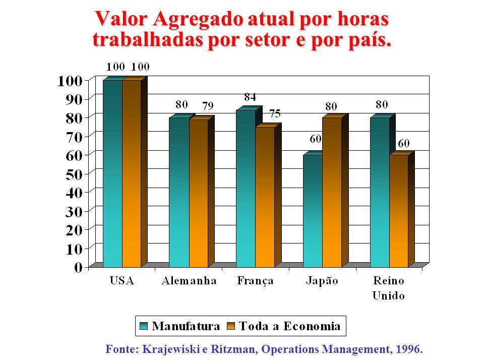Valor Agregado atual por horas trabalhadas por setor e por país.