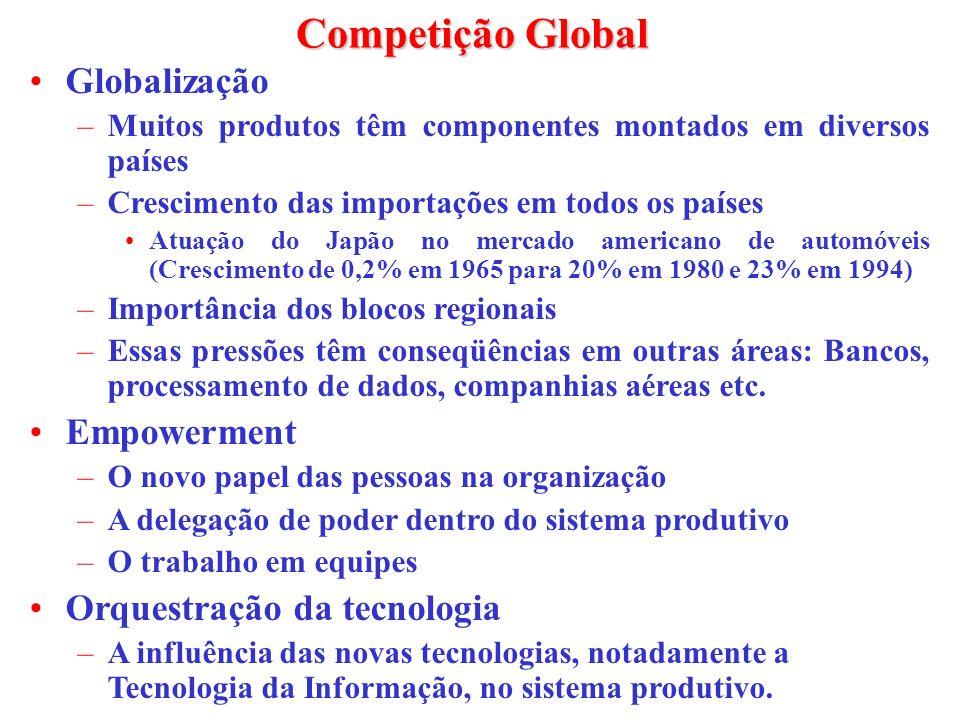 Competição Global Globalização Empowerment Orquestração da tecnologia