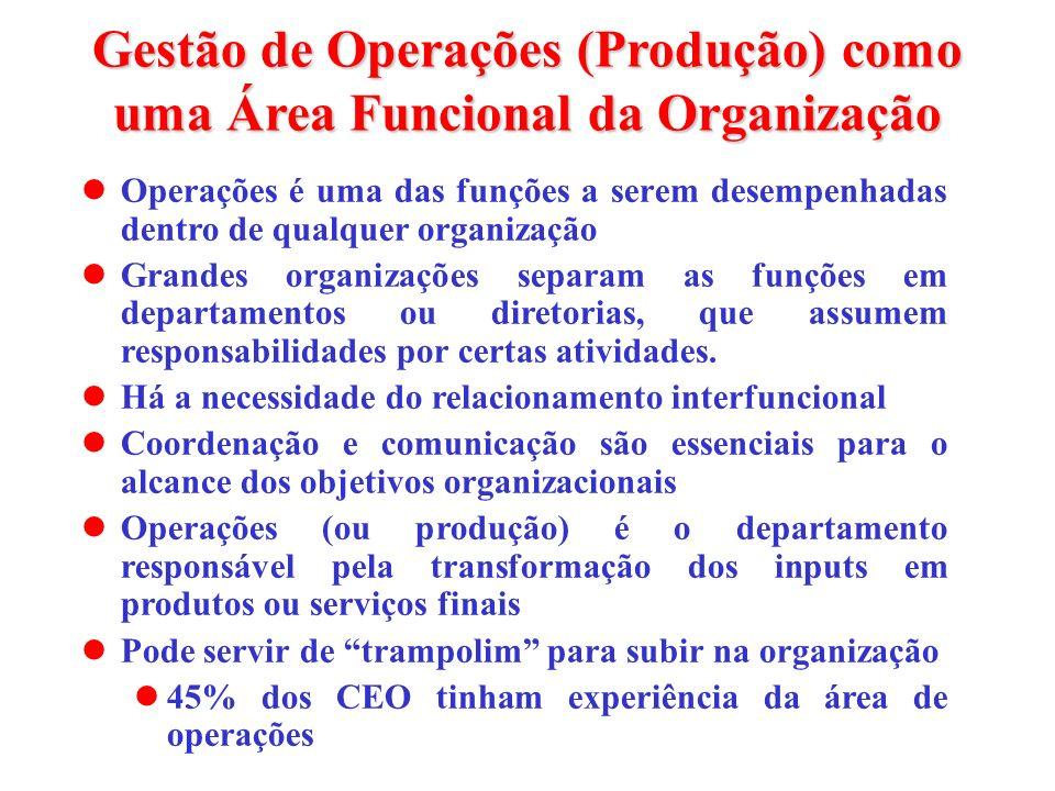 Gestão de Operações (Produção) como uma Área Funcional da Organização
