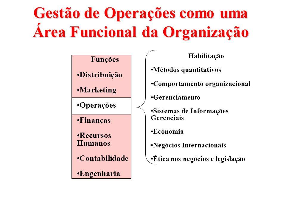 Gestão de Operações como uma Área Funcional da Organização